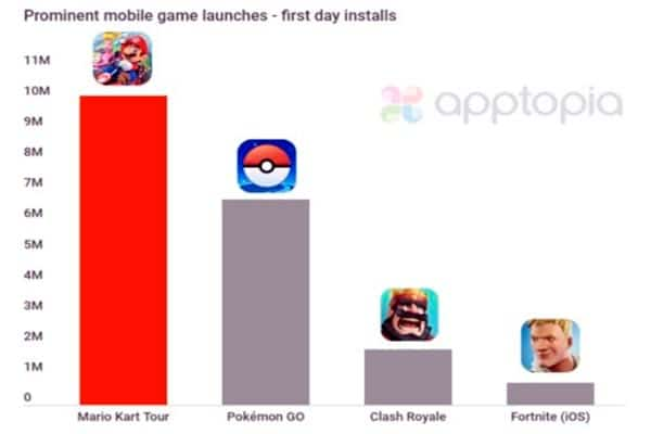 prominent mobile game launches