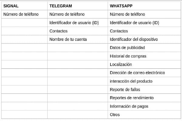 diferencias Signal WhatsApp Telegram