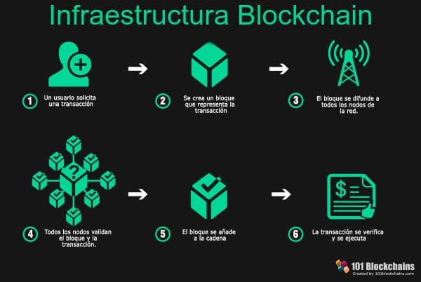 Infraestructura blockchain