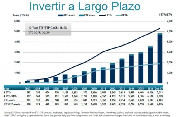 Invertir a largo plazo