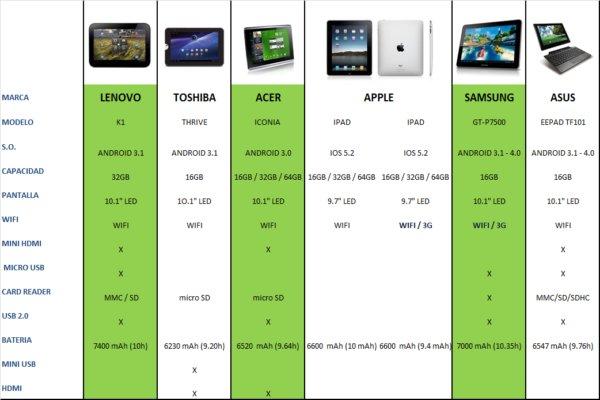 comparativa tablets calidad precio